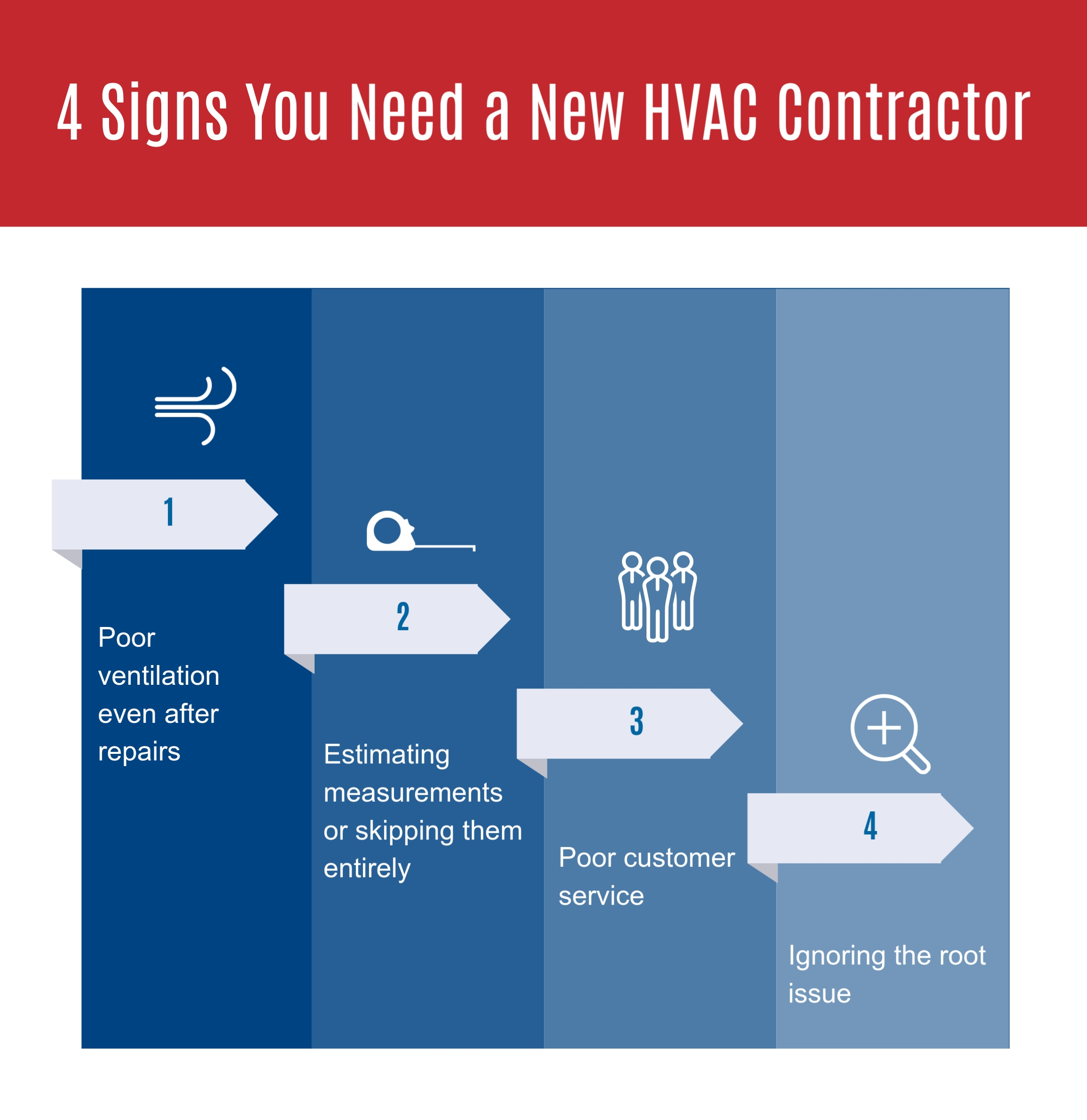 4 Signs You Need a New HVAC Contractor, The Training Center of Air Conditioning & Heating