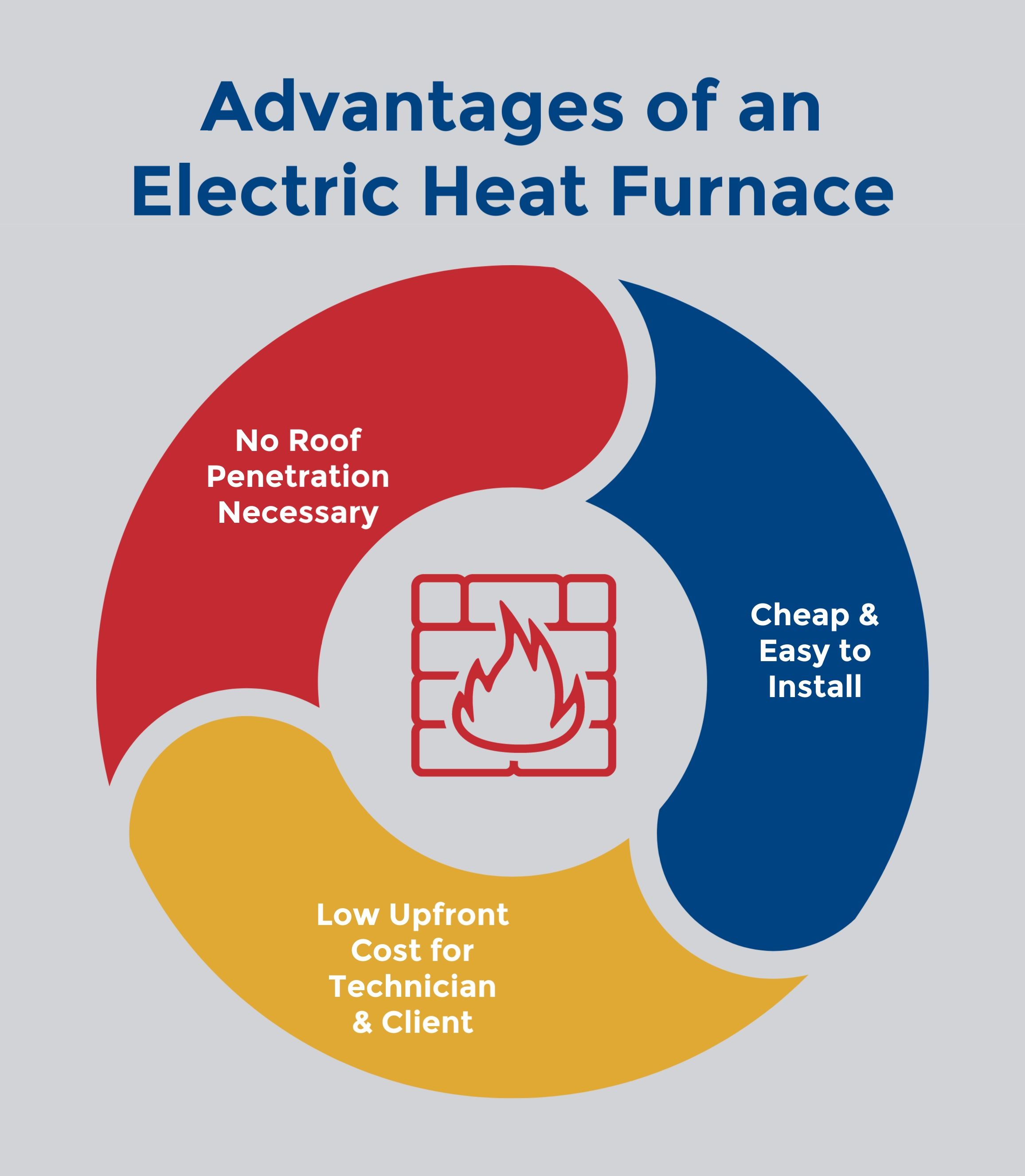 Electric Heat Furnaces: An Overview, The Training Center of Air Conditioning & Heating